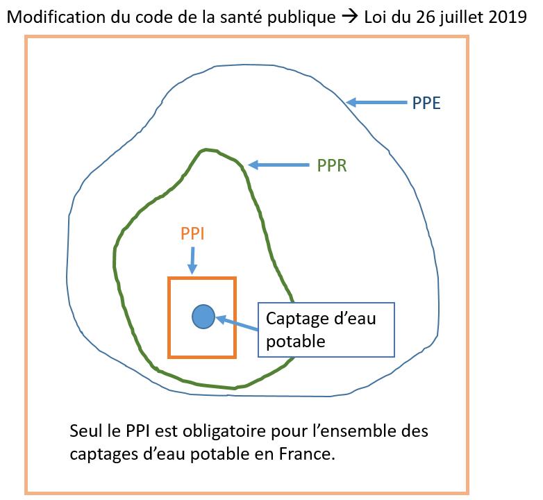 Périmètres de protection des captages en France (Santé)