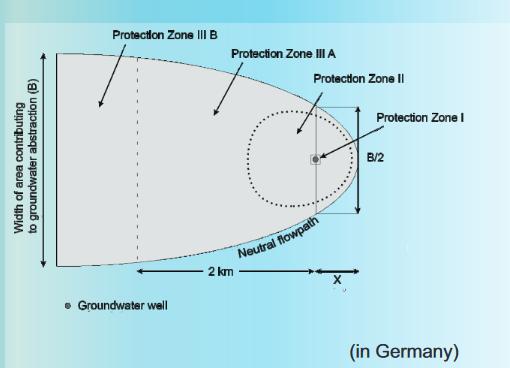 Zones de protection des captages en Allemagne