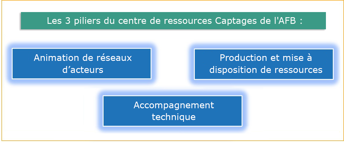 Centre de ressources captages AFB