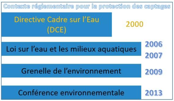 Contexte réglementaire captages en France