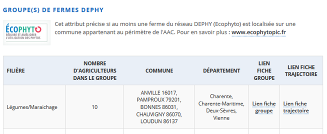 Fiches AAC - fermes Dephy