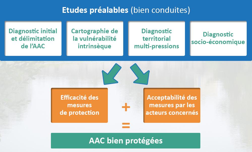 études préalables AAC