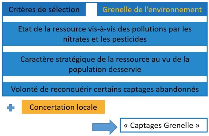 Sélection des captages Grenelle