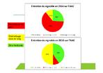 Evolution du désherbage en plein en viticulture sur l'AAC de Cornillon