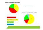 Evolution du désherbage en plein en viticulture sur l'AAC de Pouzilhac